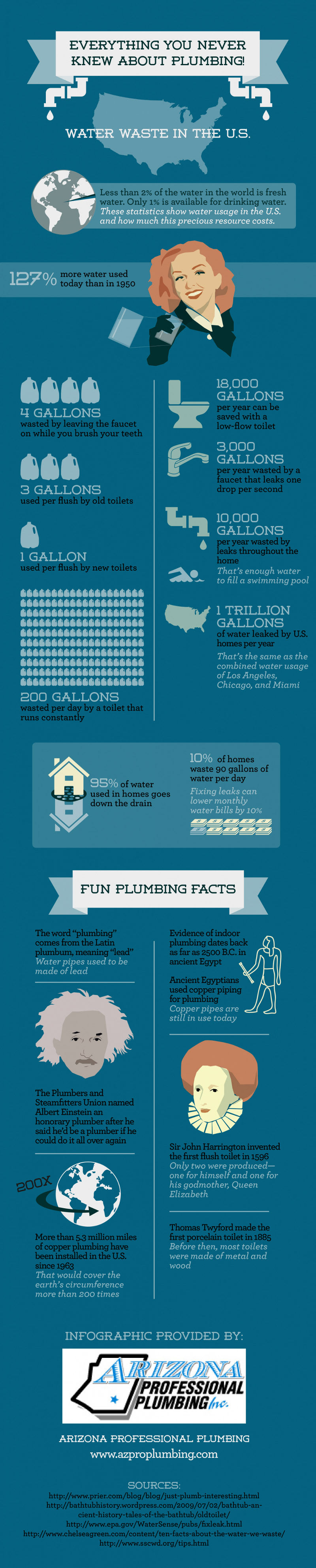 Interesting-Facts-About-Plumbing